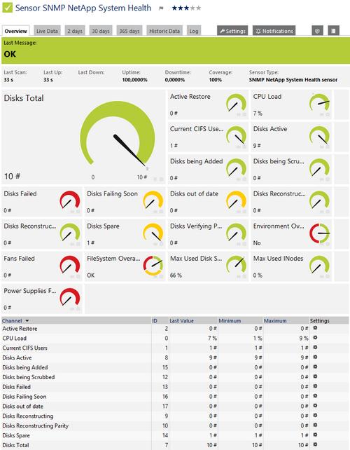 SNMP NetApp System Health Sensor