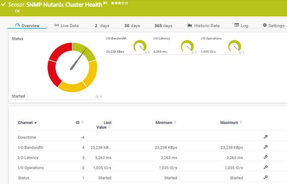 SNMP Nutanix Cluster Health Sensor