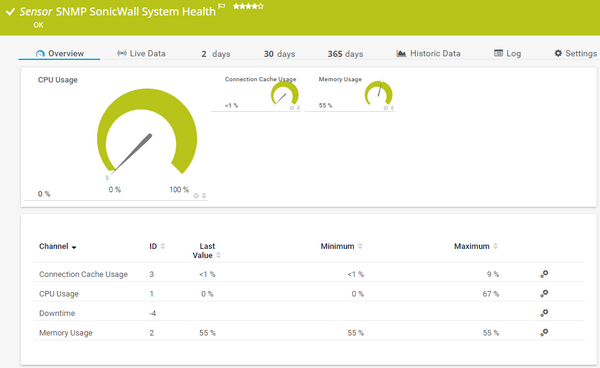 SNMP SonicWall System Health Sensor