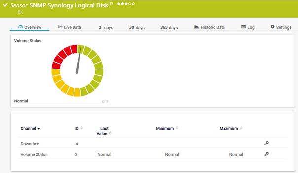 SNMP Synology Logical Disk Sensor