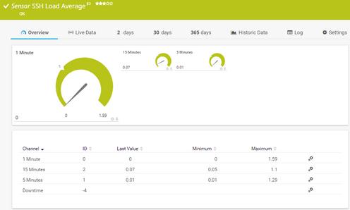 SSH Load Average Sensor