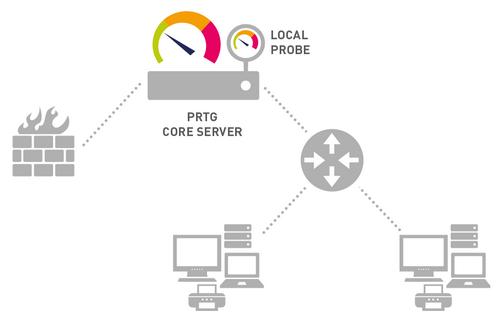 A PRTG Network Monitor Standard Installation