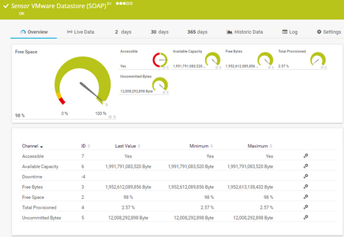 VMware Datastore (SOAP) Sensor
