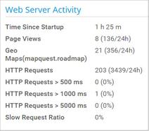 Web Server Activity