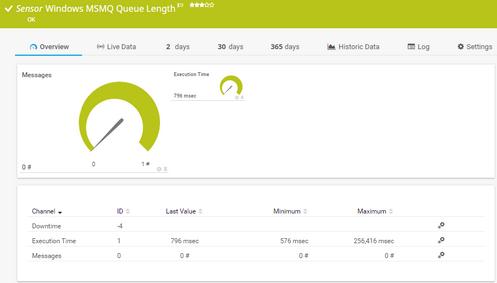 Windows MSMQ Queue Length Sensor