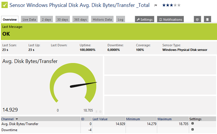 avg disk bytes transfer