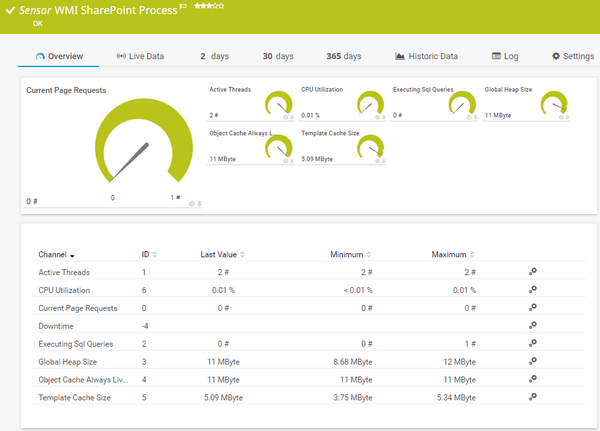 WMI SharePoint Process Sensor