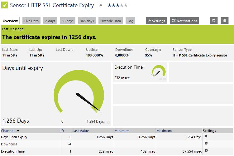 HTTP SSL Certificate Expiry Sensor