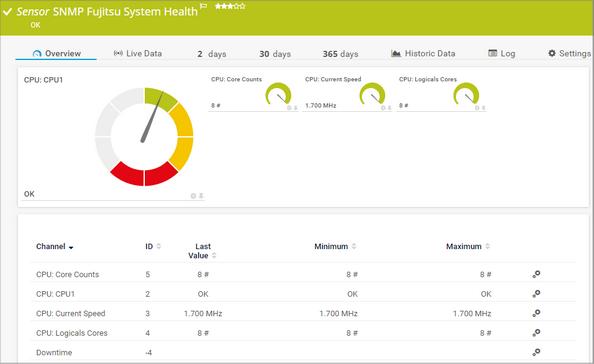 SNMP Fujitsu System Health Sensor
