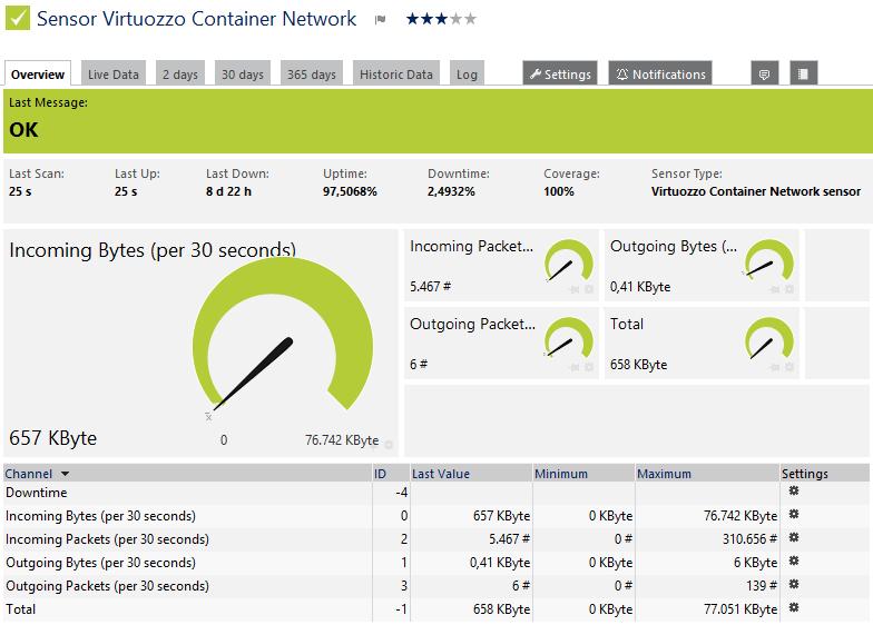 Virtuozzo Container Network Sensor